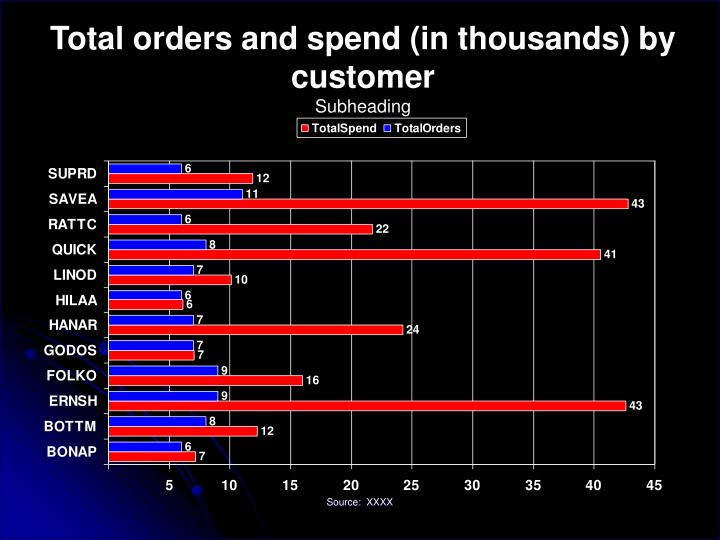 Total orders and spend (in thousands) by customer