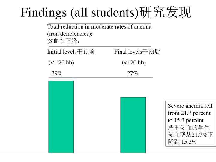 Findings (all students)