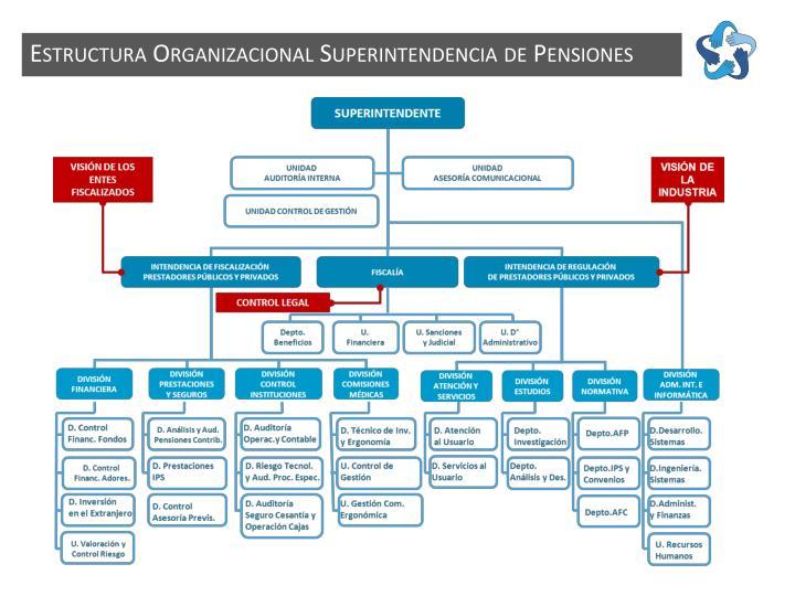Estructura Organizacional Superintendencia de Pensiones