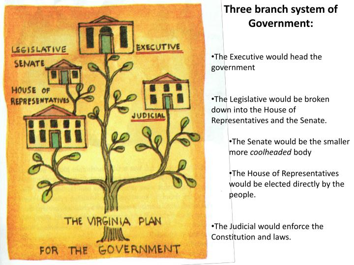 Three branch system of Government: