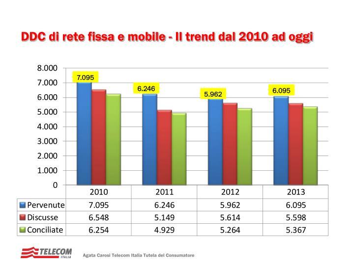 DDC di rete fissa e mobile - Il trend dal 2010 ad oggi