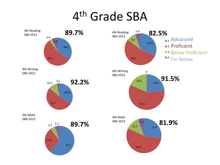 4 th grade sba