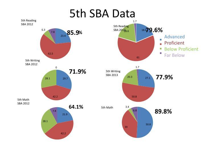 5th SBA Data
