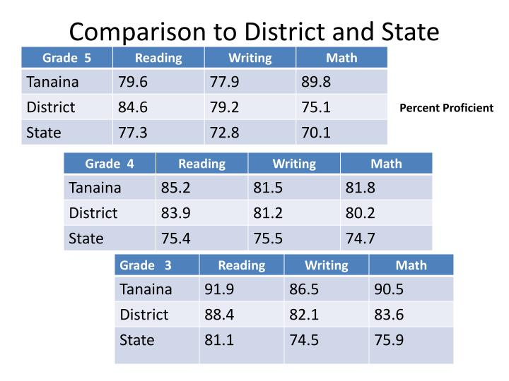 Comparison to District and State