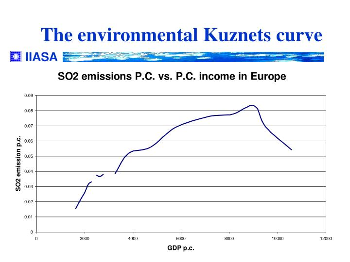 environmental kuznets curve definition and usage A kuznets curve is the graphical representation of simon kuznets' hypothesis that as a country develops, there is a natural cycle of economic inequality driven by market forces which at first increases inequality, and then decreases it after a certain average income is attained.