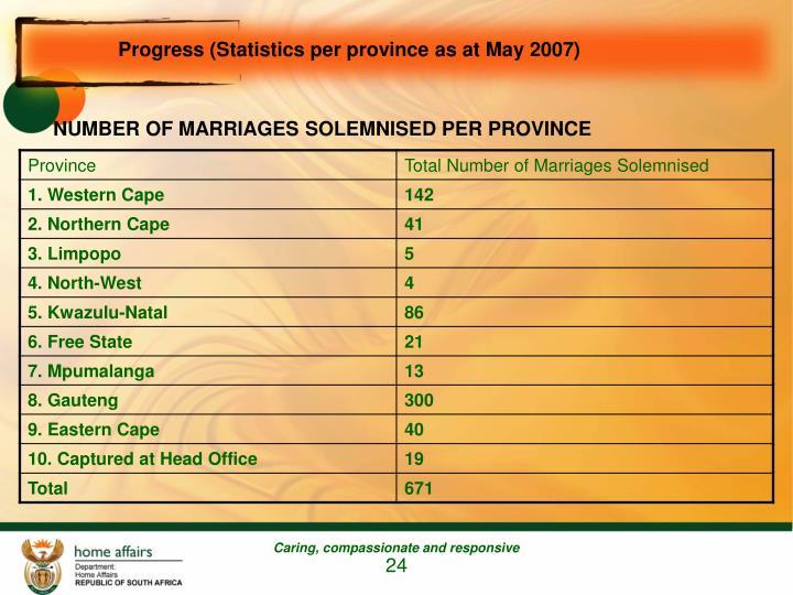 Progress (Statistics per province as at May 2007)
