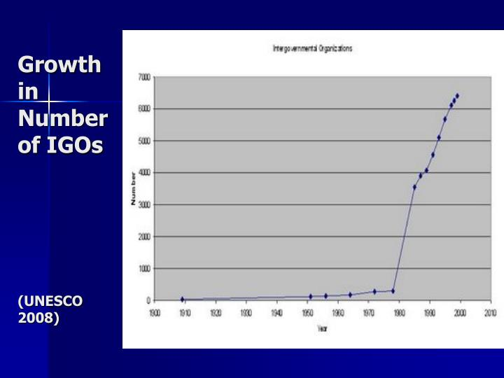 Growth in Number of IGOs