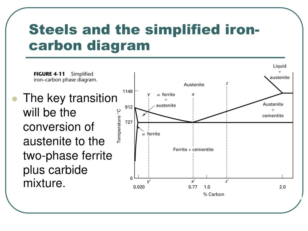 PPT     Chapter    4    Equilibrium    Phase    Diagrams    and The Iron
