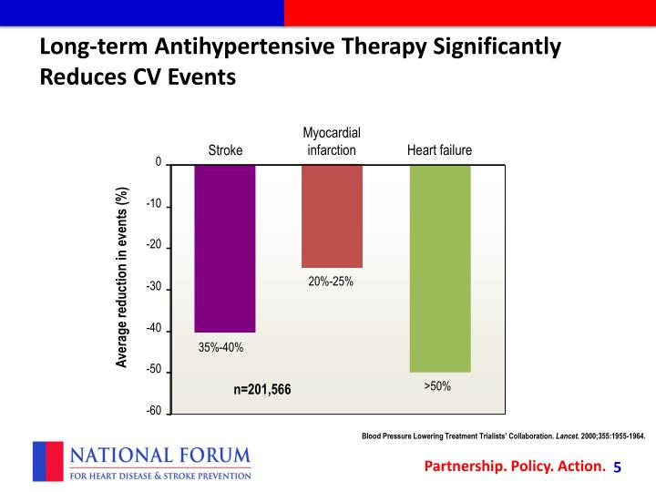 Long-term Antihypertensive Therapy Significantly Reduces CV Events