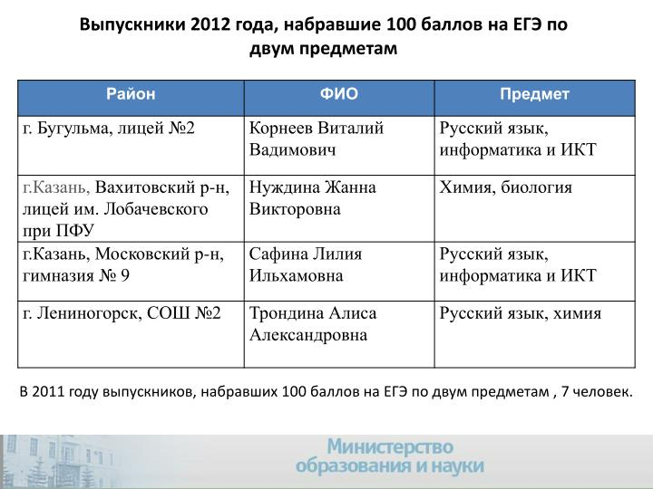 Выпускники 2012 года, набравшие 100 баллов на ЕГЭ по двум предметам