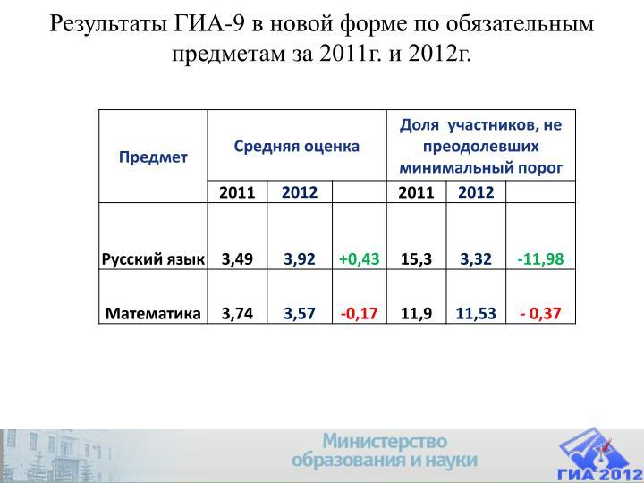 Результаты ГИА-9 в новой форме по обязательным предметам за 2011г. и 2012г.