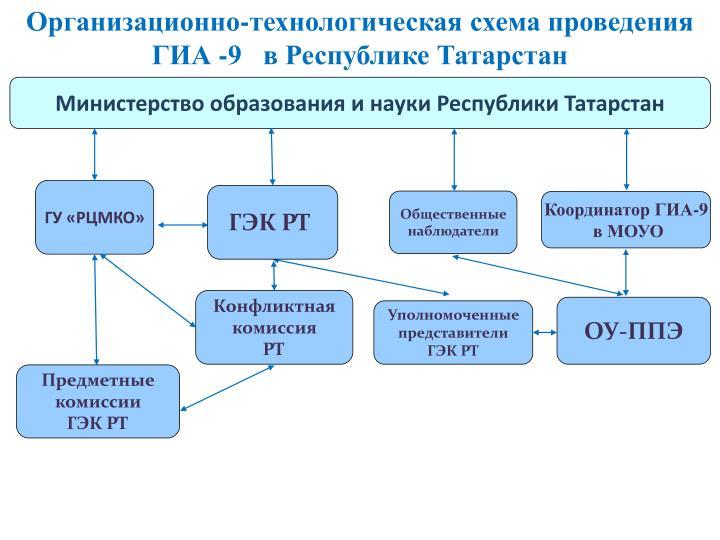 Организационно-технологическая схема проведения ГИА -9   в Республике Татарстан