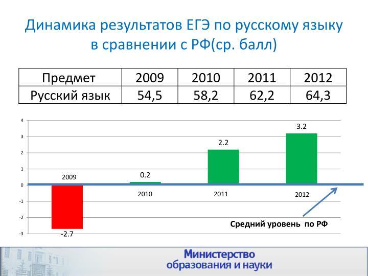 Динамика результатов ЕГЭ по русскому языку в сравнении с РФ(ср. балл)