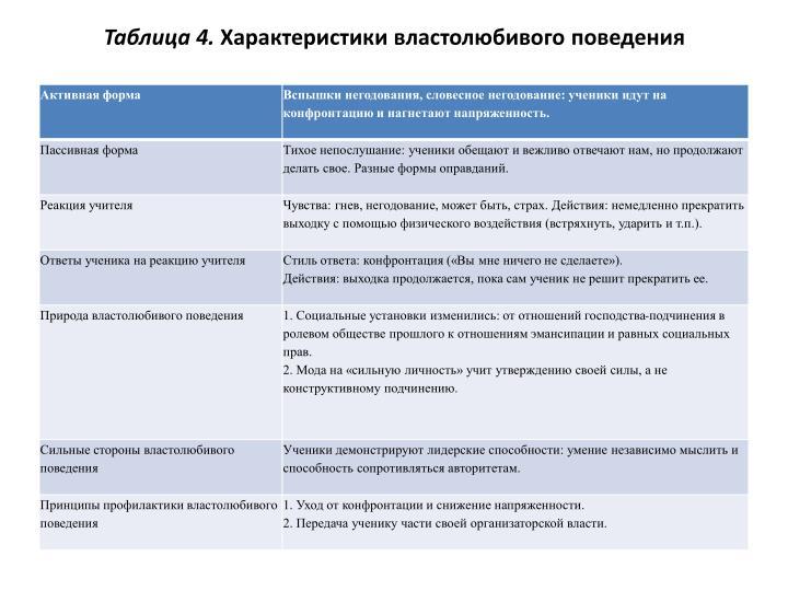 Таблица 4.