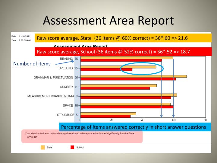 Assessment Area Report