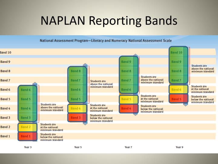 NAPLAN Reporting Bands