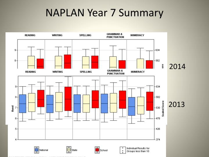 NAPLAN Year 7 Summary