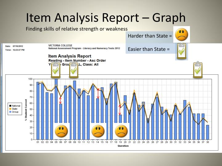 Item Analysis Report – Graph