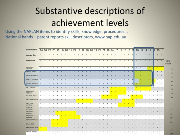 Substantive descriptions of achievement levels