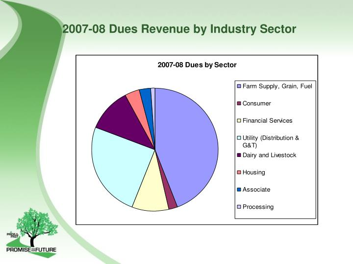 2007-08 Dues Revenue by Industry Sector