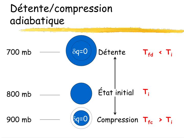 D tente compression adiabatique
