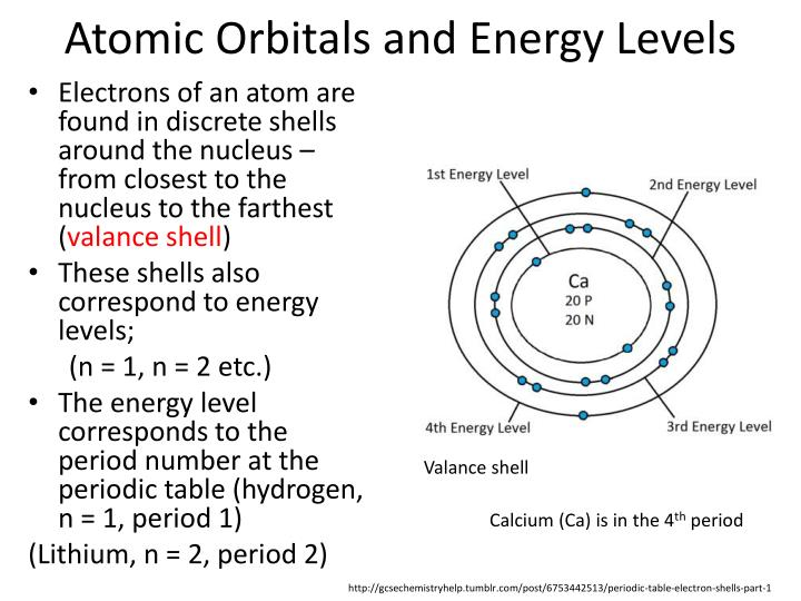 Atomic Orbitals and Energy Levels