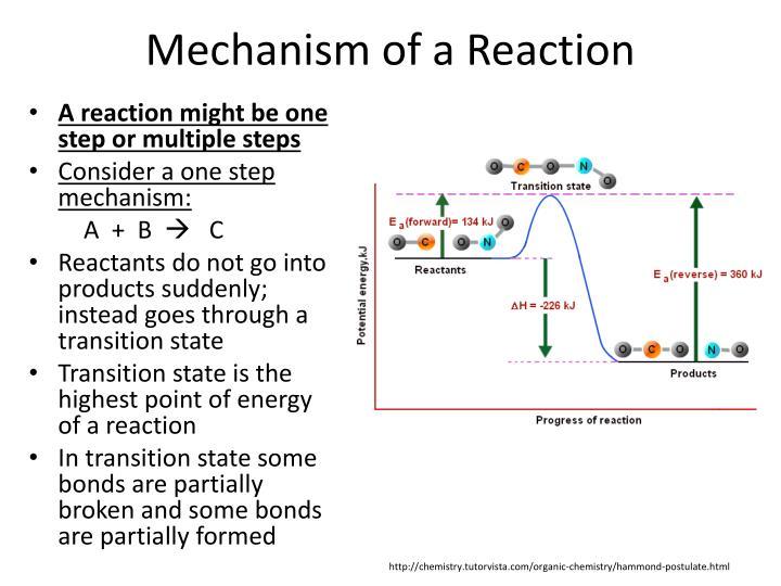 Mechanism of a Reaction