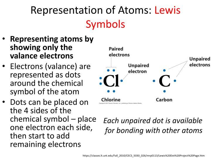 Representation of Atoms: