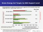 green energy act target by gea support level