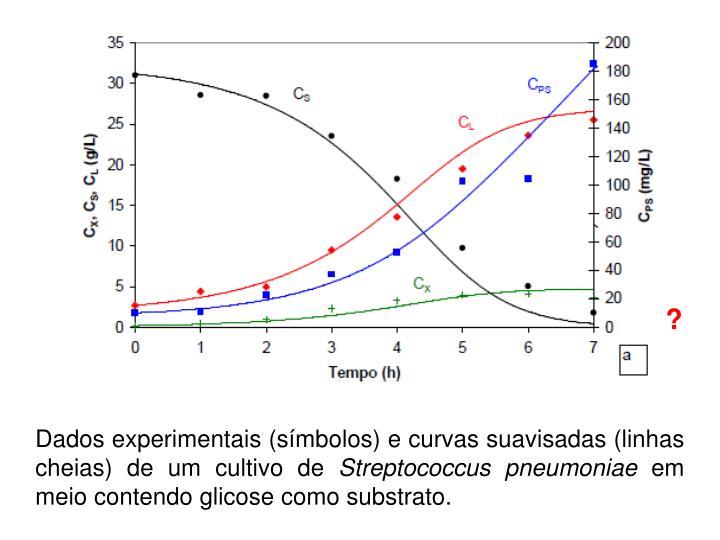 Dados experimentais (símbolos) e curvas suavisadas (linhas cheias) de um cultivo de