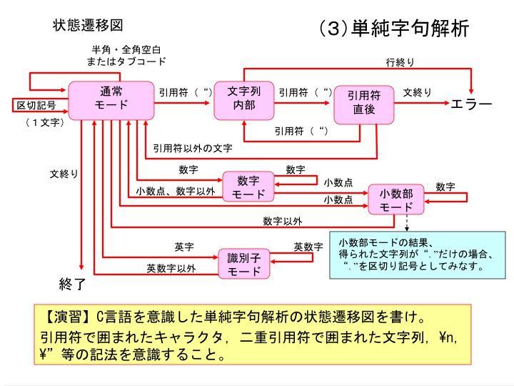 (3)単純字句解析