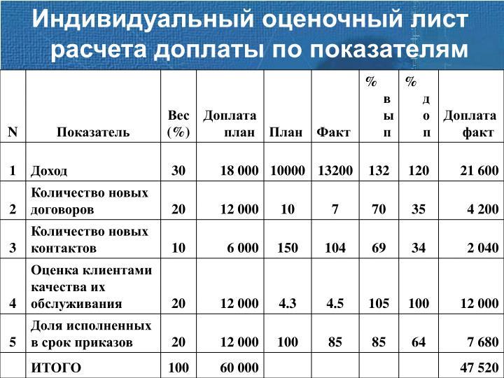 Индивидуальный оценочный лист расчета доплаты по показателям