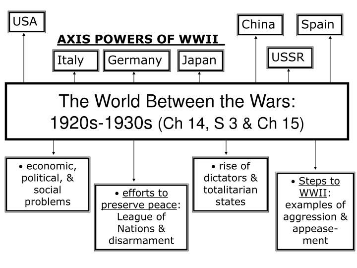 the world between the wars 1920s 1930s ch 14 s 3 ch 15