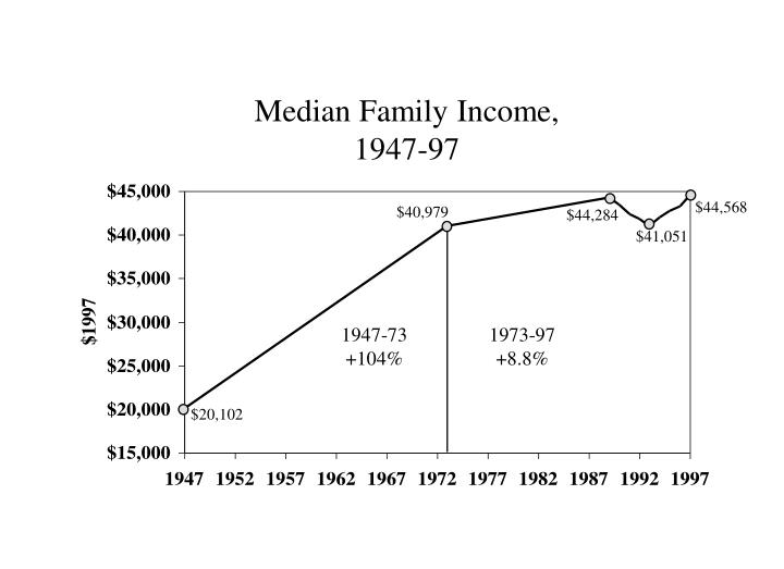 median family income 1947 97 n.