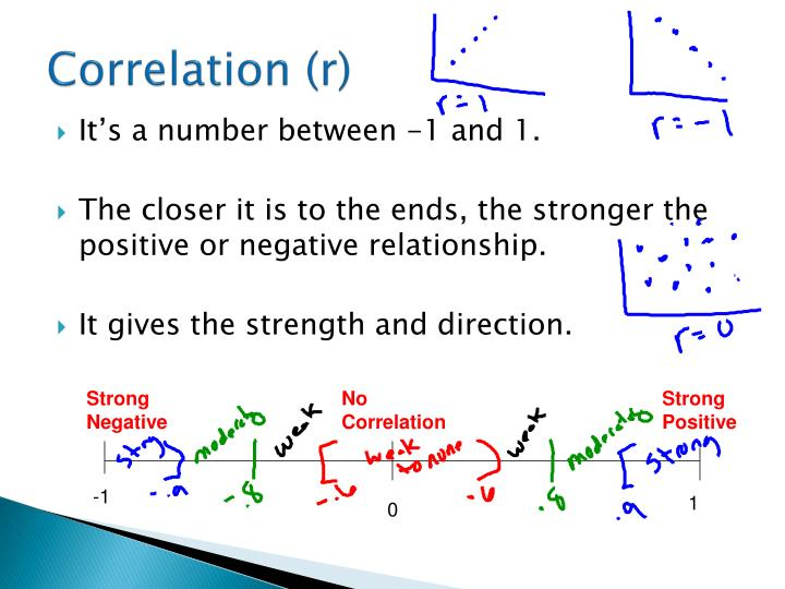 Correlation r