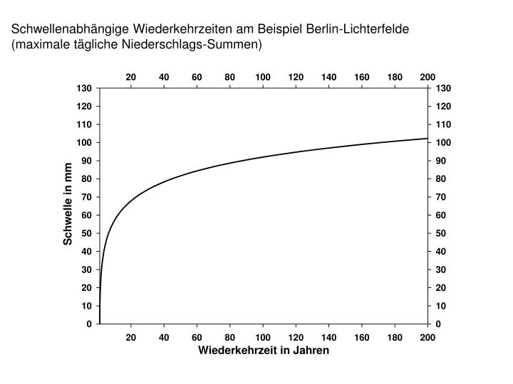 Schwellenabhängige Wiederkehrzeiten am Beispiel Berlin-Lichterfelde