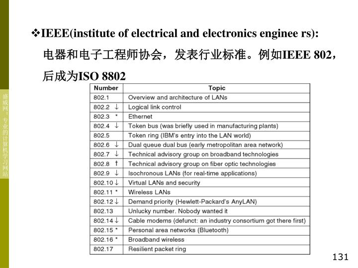 IEEE(institute of electrical and electronics enginee rs):