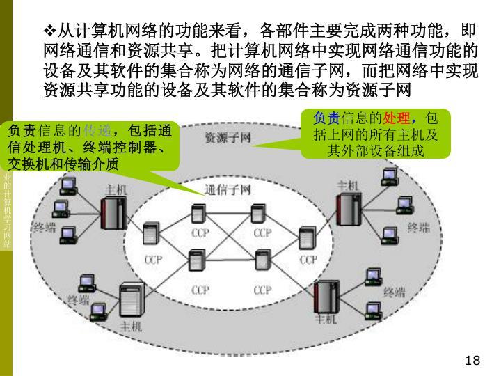 从计算机网络的功能来看,各部件主要完成两种功能,即网络通信和资源共享。把计算机网络中实现网络通信功能的设备及其软件的集合称为网络的通信子网,而把网络中实现资源共享功能的设备及其软件的集合称为资源子网