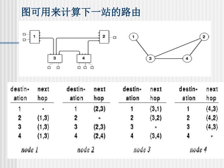 图可用来计算下一站的路由