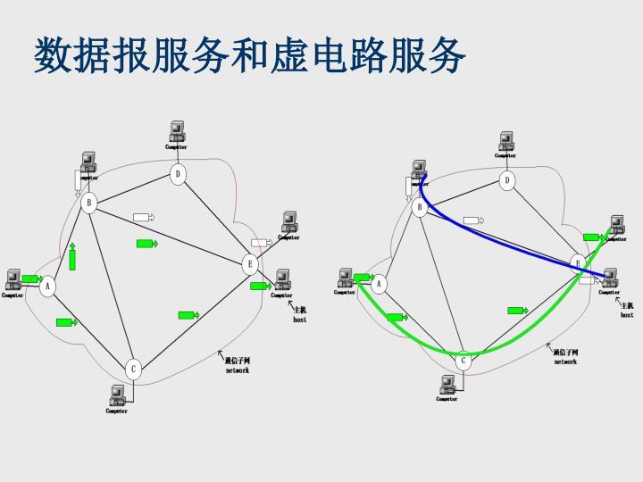 数据报服务和虚电路服务