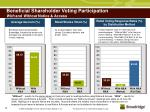 beneficial shareholder voting participation with and without notice access