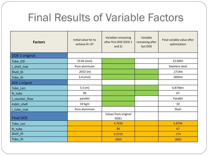 Final Results of Variable Factors