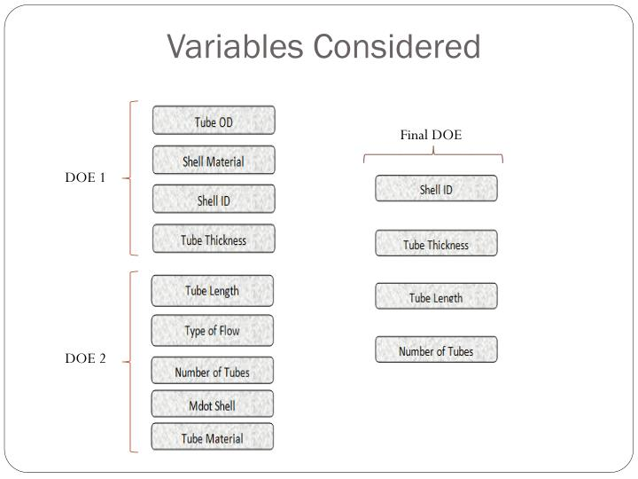 Variables Considered