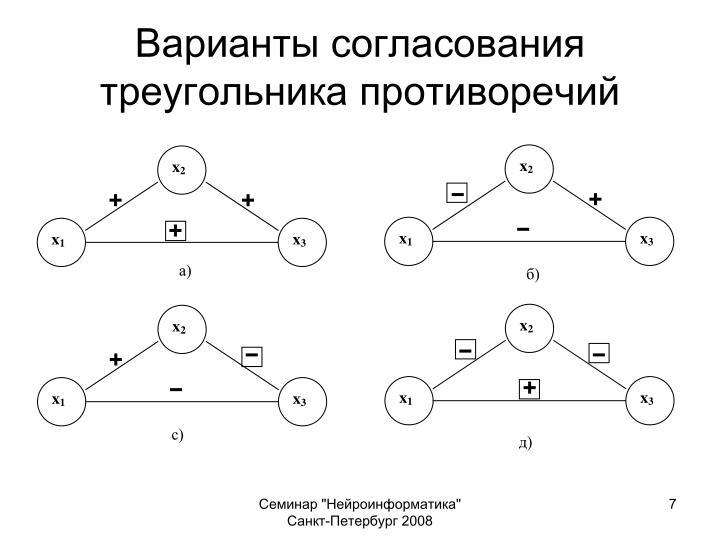 Варианты согласования треугольника противоречий