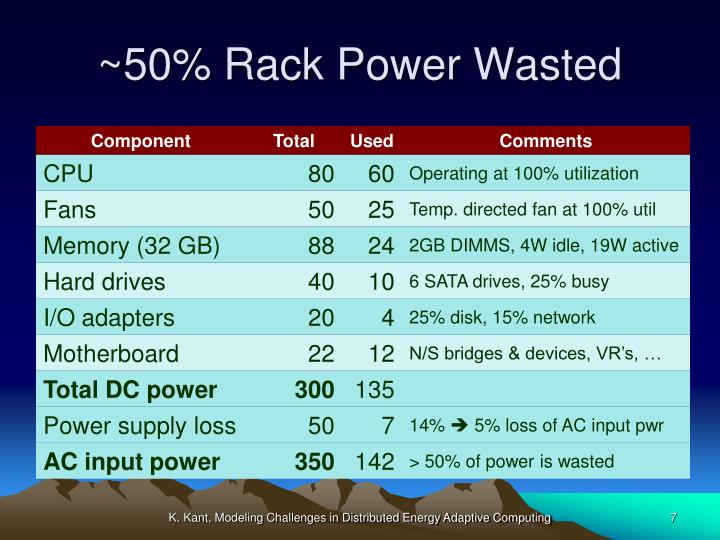 ~50% Rack Power Wasted