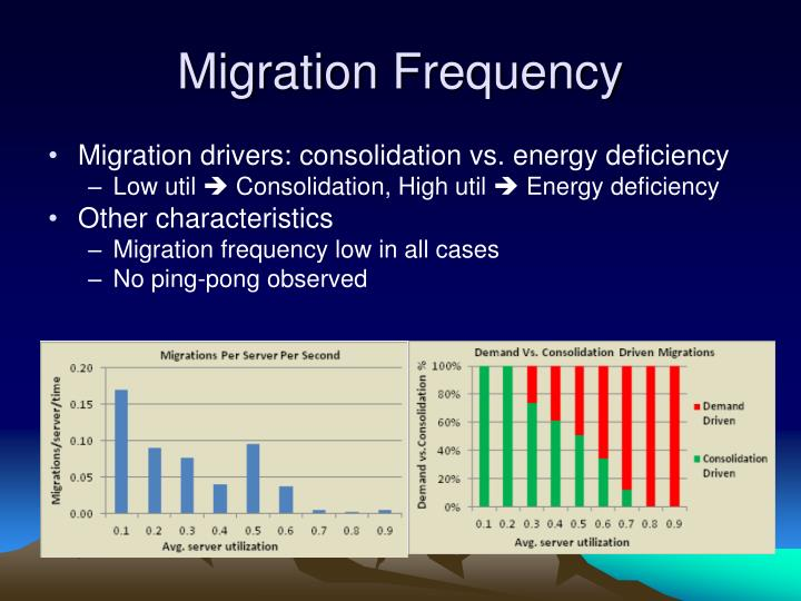 Migration Frequency