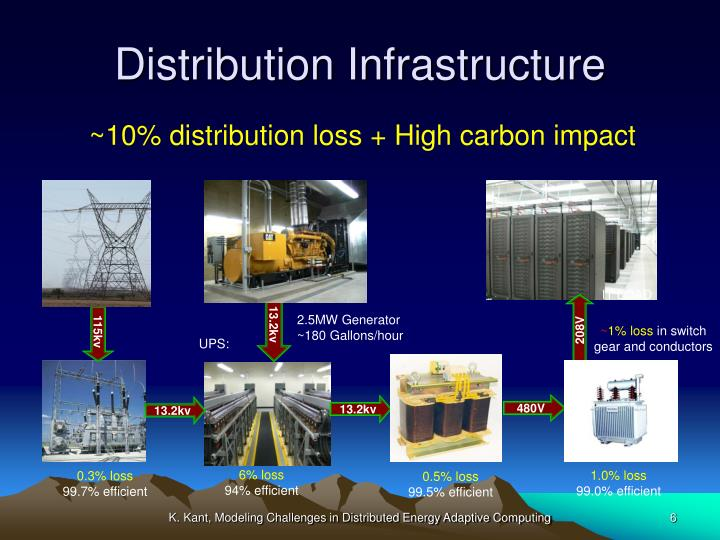 Distribution Infrastructure