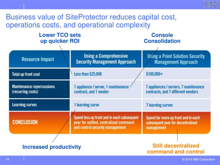 Business value of SiteProtector reduces capital cost, operations costs, and operational complexity