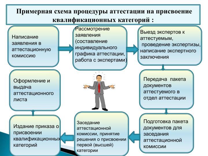 Примерная схема процедуры аттестации на присвоение квалификационных категорий :