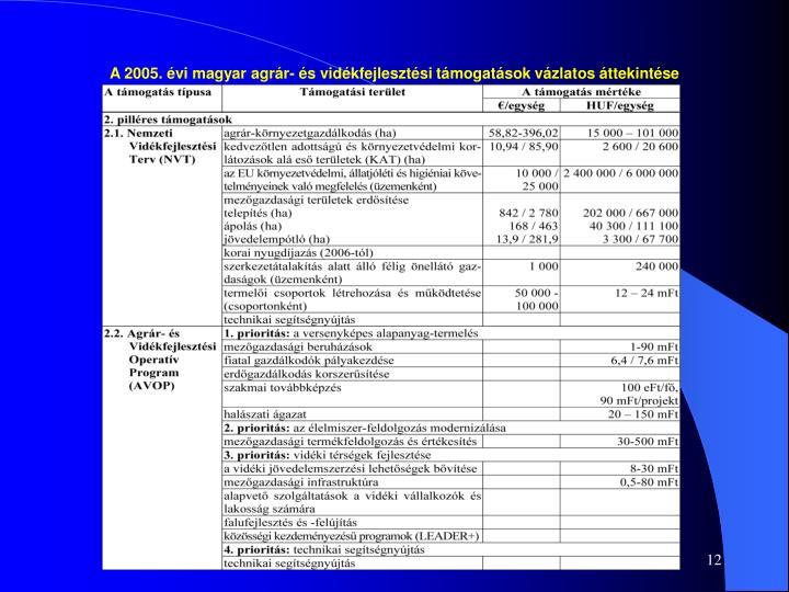 A 2005. évi magyar agrár- és vidékfejlesztési támogatások vázlatos áttekintése